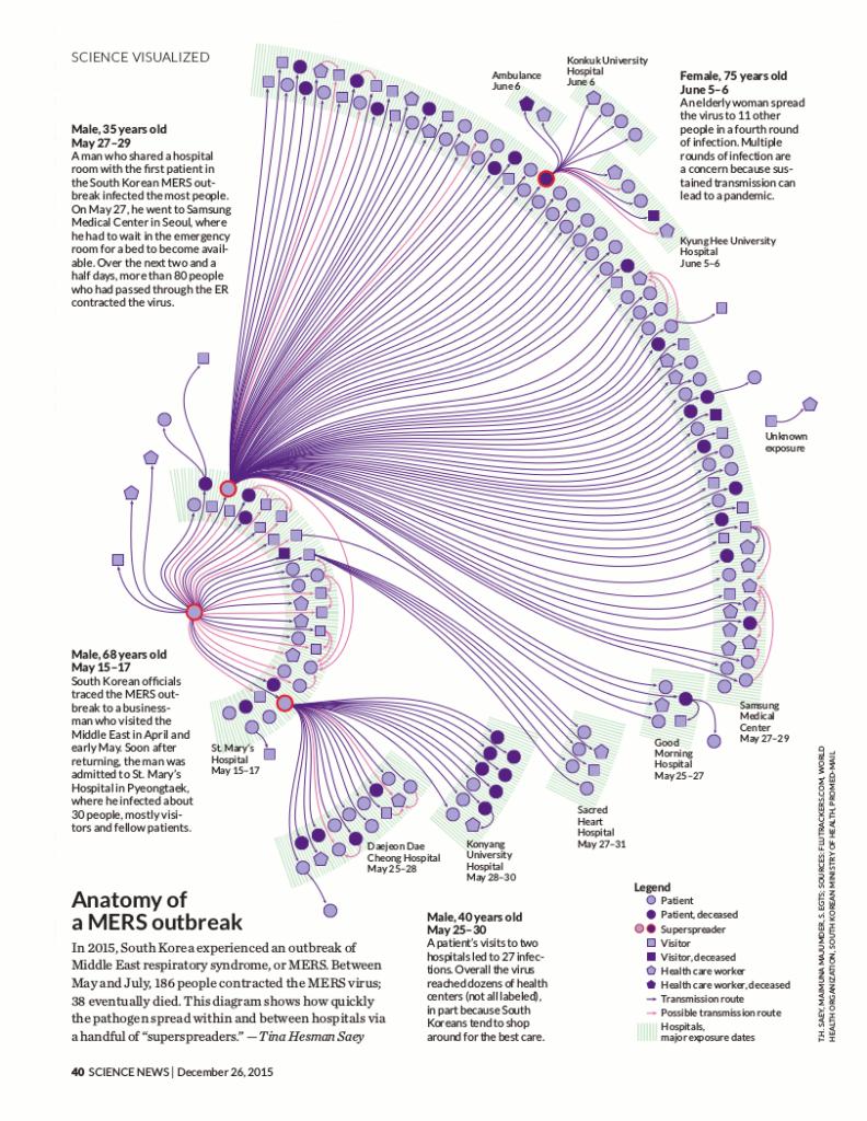 Full-page design. Click for larger image. Courtesy of <em>Science News</em>